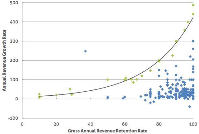 gross annual revenue retention rate