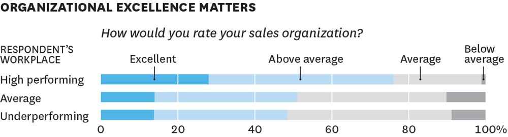 HBR sales organizational excellence