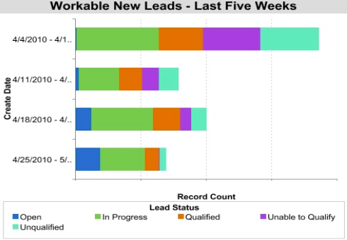 hubspot sales team workable leads