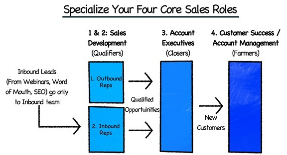 predictable revenue sales roles