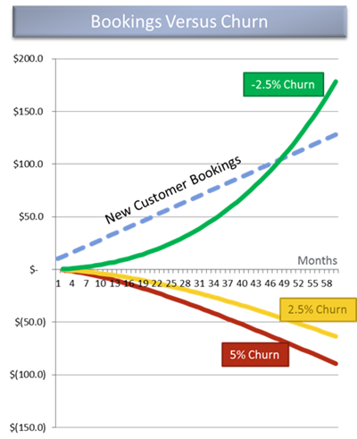 booking vs churn