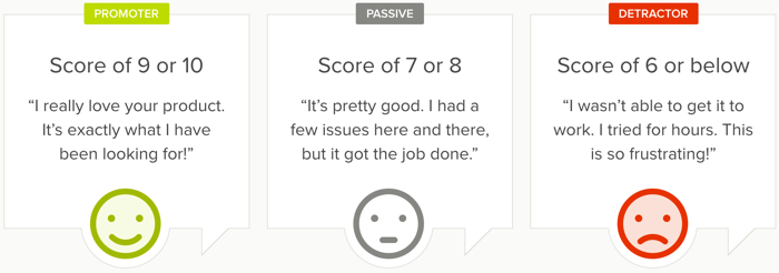 Net Promoter Score Delighted