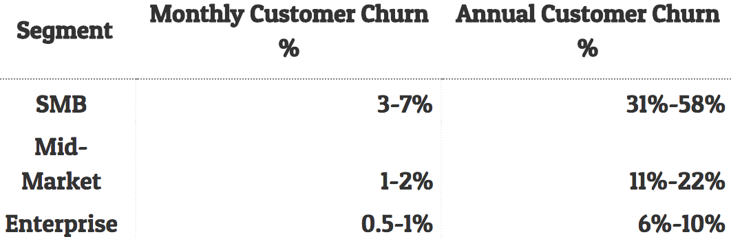 tunguz enterprise saas churn rates
