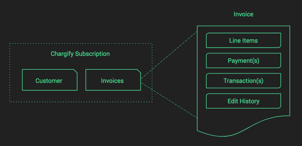 Chargify recurring invoice capabilities
