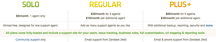 pricing saaas zendesk 2010