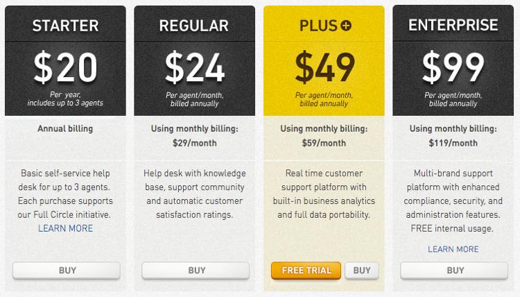 zendesk 2012 saas pricing