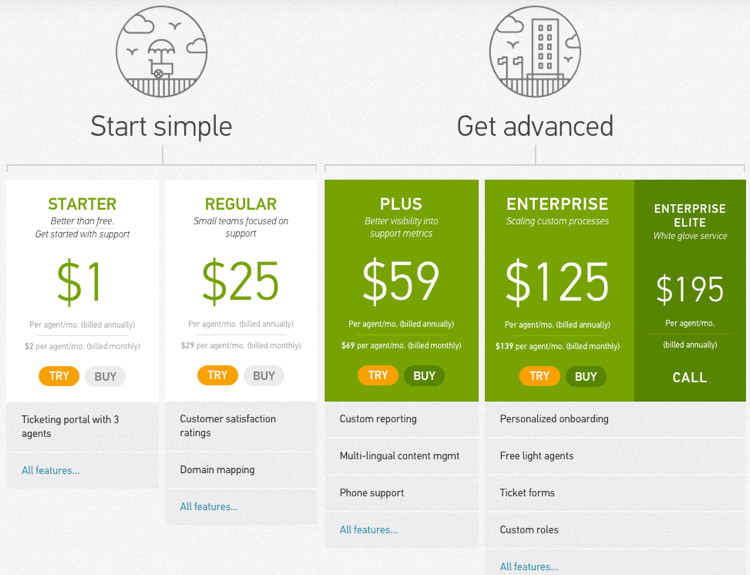 zendesk 2013 pricing teardown