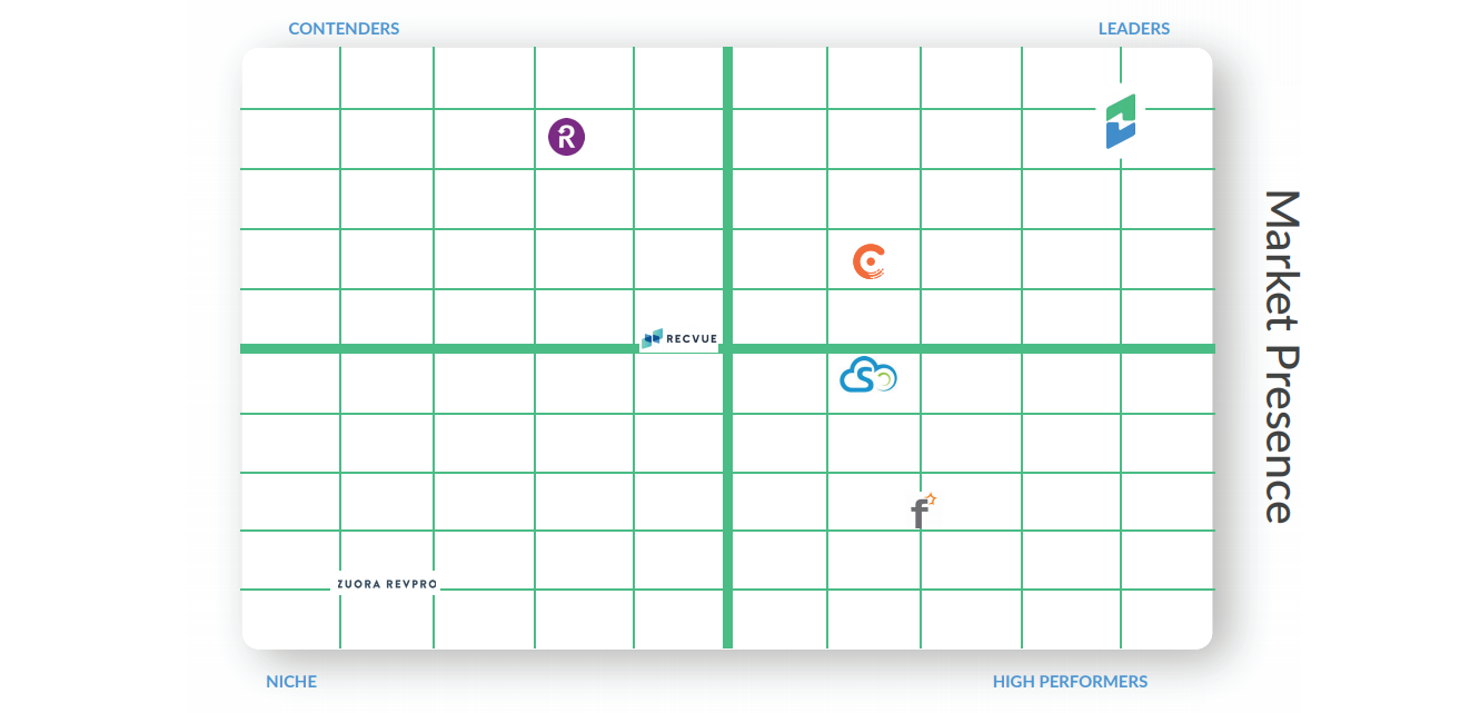 Grid showing Chargify as the leader in revenue management software providers