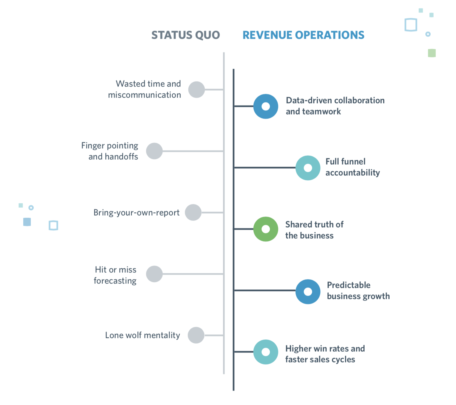 Image showing the advantages of a RevOps model compared to status quo sales models