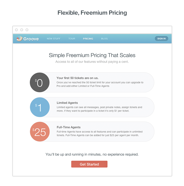Screenshot showing Groove's old pricing model — pay-ser-seat