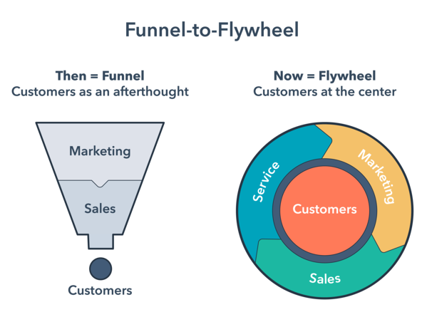 Diagram comparing traditional sales funnel to flywheel model