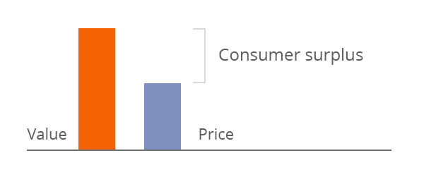 Graph illustrating that the difference between price and value is consumer surplus