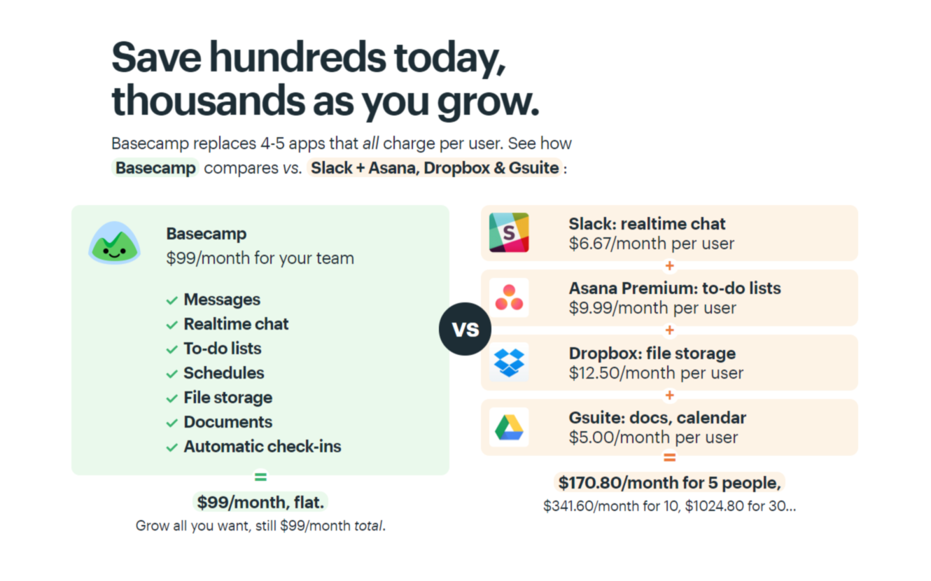 Screenshot of Basecamp's price comparison page