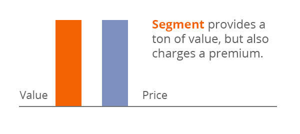 Graph showing lack of customer surplus (moderate value, high price)