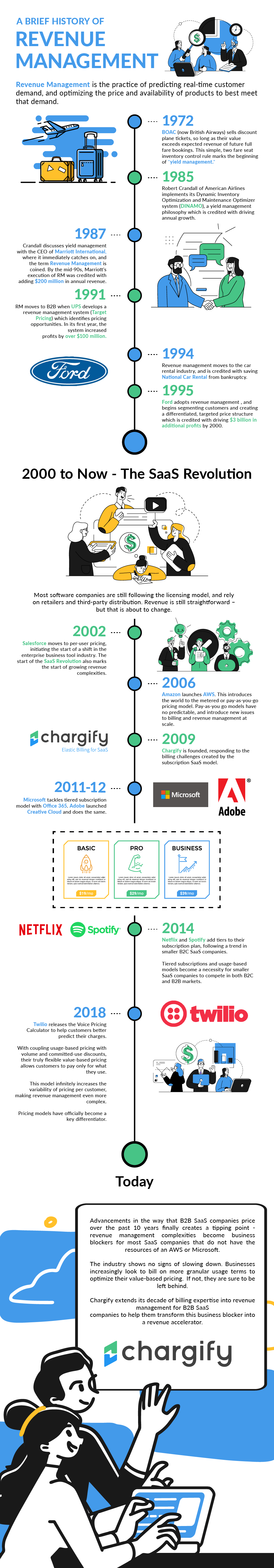 "Infographic illustrating how the term ""revenue management"" have evolved over time"