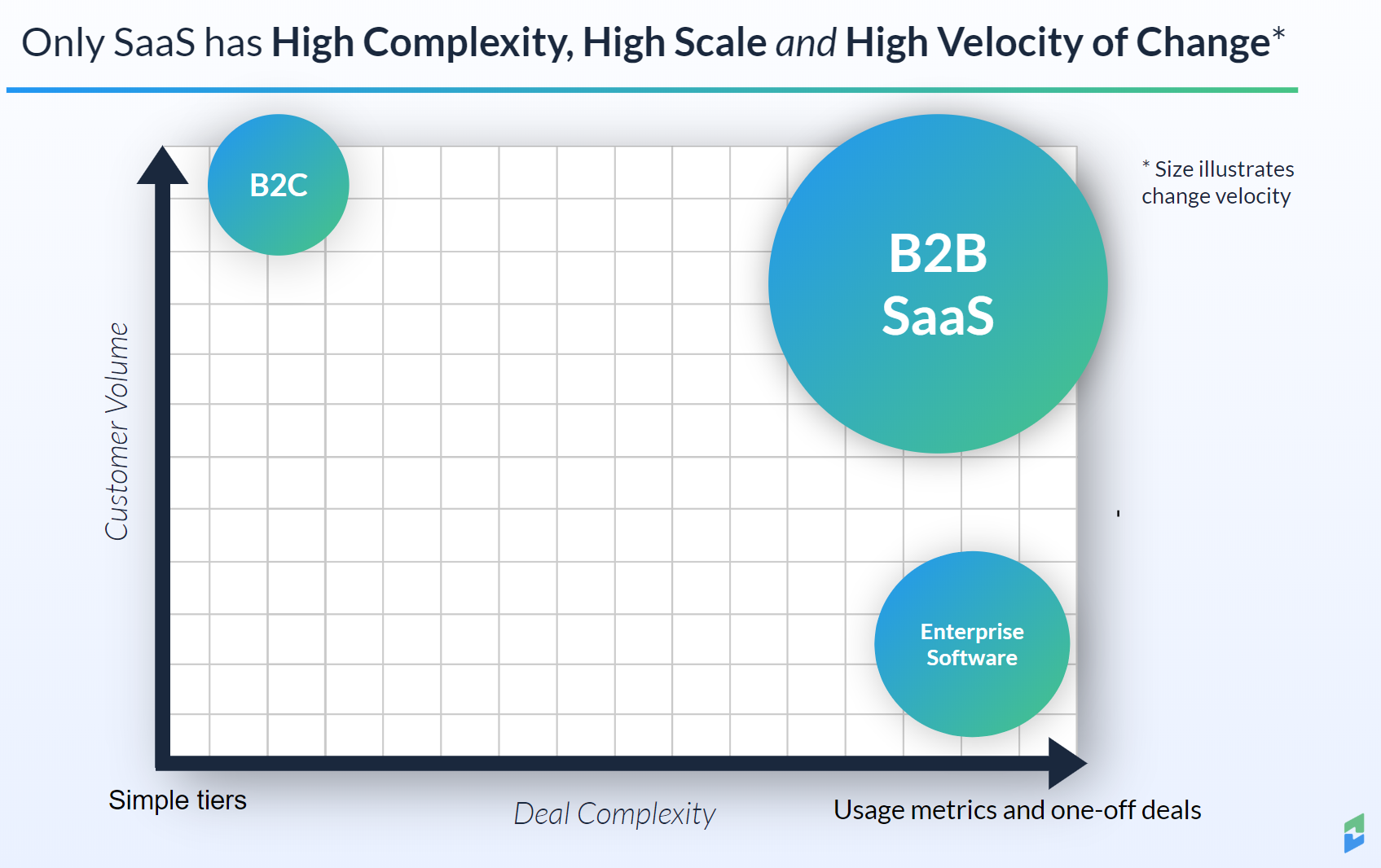 Graph comparing the complexity and customer volume of B2B SaaS, B2C SaaS and enterprise software