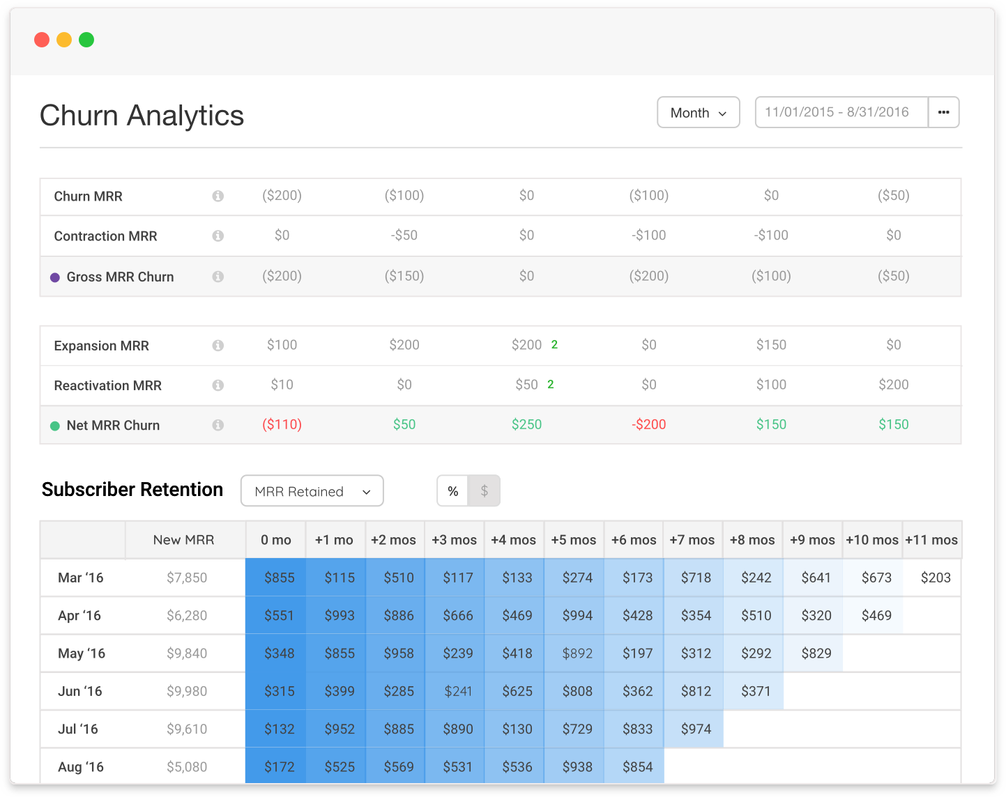 Image of Churn Analytics Sample Graph by Chargify the #1 SaaS B2B Billing Solutions Website.