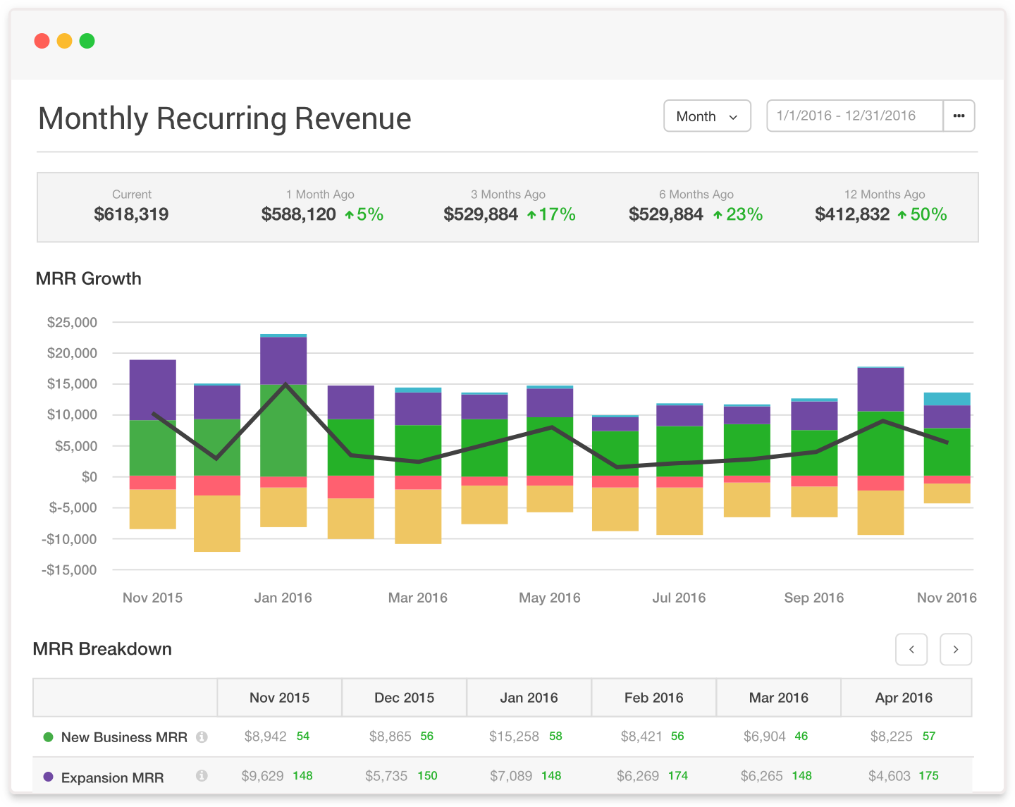 Image of Detailed Sample Monthly Recurring Revenue Graph by Chargify the #1 SaaS B2B Billing Solutions Website