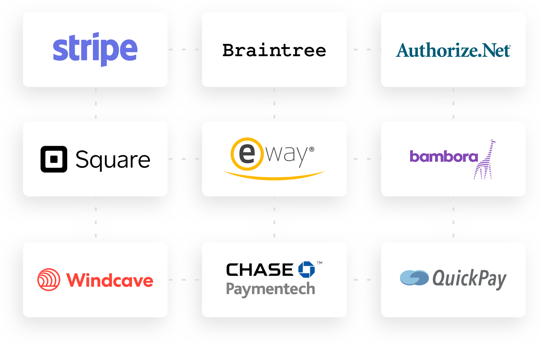 Graphic Of Chargify's Alternative Payment Gateways Such As Stripe, BrainTree, Authorize.Net, Square, Eway, Bambora, Payment Express, Chase Paymentech. Chargify the #1 B2B SaaS Billing Solutions Website.