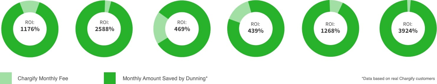 ROI Sample Charts From Chargify After Dunning Process the #1 SaaS B2B Billing Solutions Website.